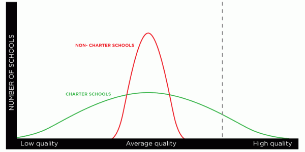 Margin of Error #2: Charter Schools and Quality, Fig. 2