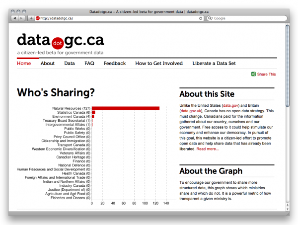 Website of Datadotgc.ca