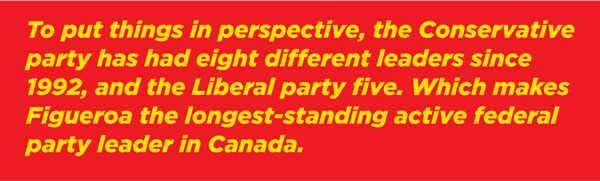 To put things in perspective, the Conservative Party has had eight different leaders since 1992, and the Liberal party five. Which makes Figueroa the longest-standing active federal party leader in Canada.