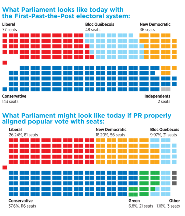 Graph showing alternate makeup of Parliament under a proportional system