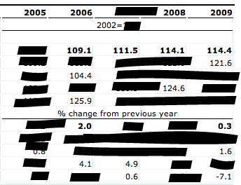 Blacked-out census data