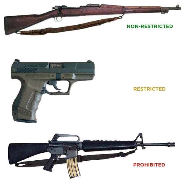 Types of regulated guns in Canada
