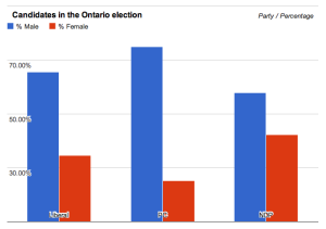 "In Lauren Strapagiel's  article 'Ontario election: Which party's candidates are actually the most diverse' she writes, ""It doesn't get much more pale and male than the PC party."""