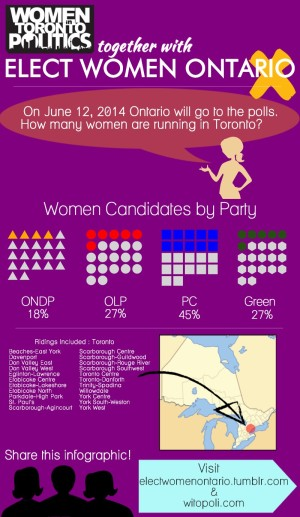 An infograph by non-partisan group Women in Toronto Politics